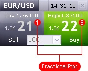 What a Pip mean in Forex and How to Calculate the Value of a Pip