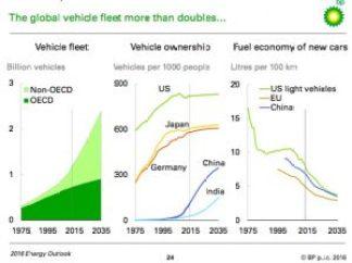 Fueld demand growth BP