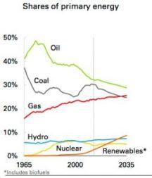 bp-primary-energy