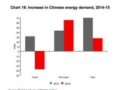 china-demand-ff-and-nff-ts