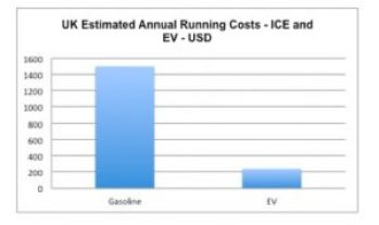 ruynning-costs
