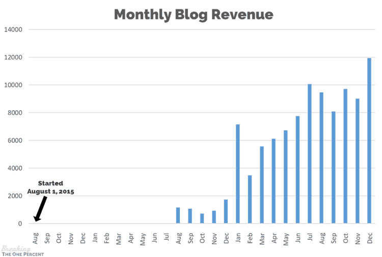 chart of monthly blog revenue