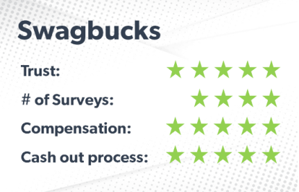 Swagbucks rating