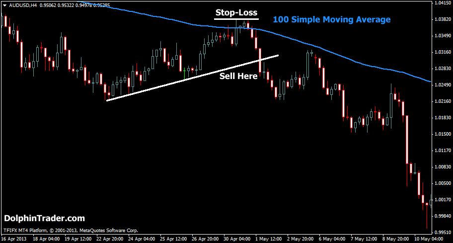 sma-strategy-trendline1