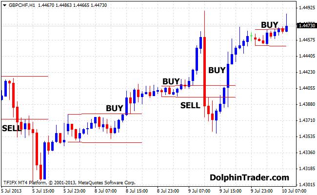 H4 Forex Trading Strategy Using the Doji Sandwich