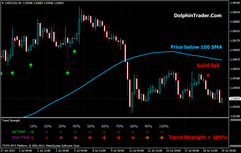 usdcadh4sell-trade
