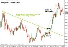 Forex long upward trend