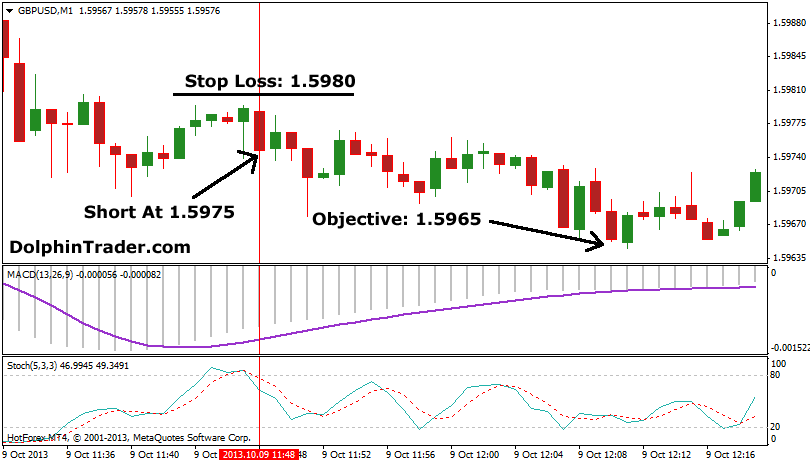 macd-stoch-forex-scalping1