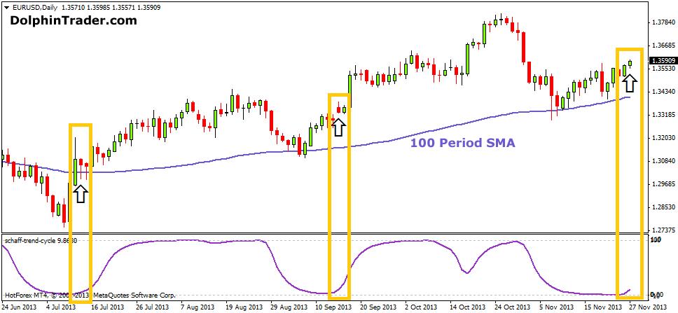 100-sma-forex-strategy