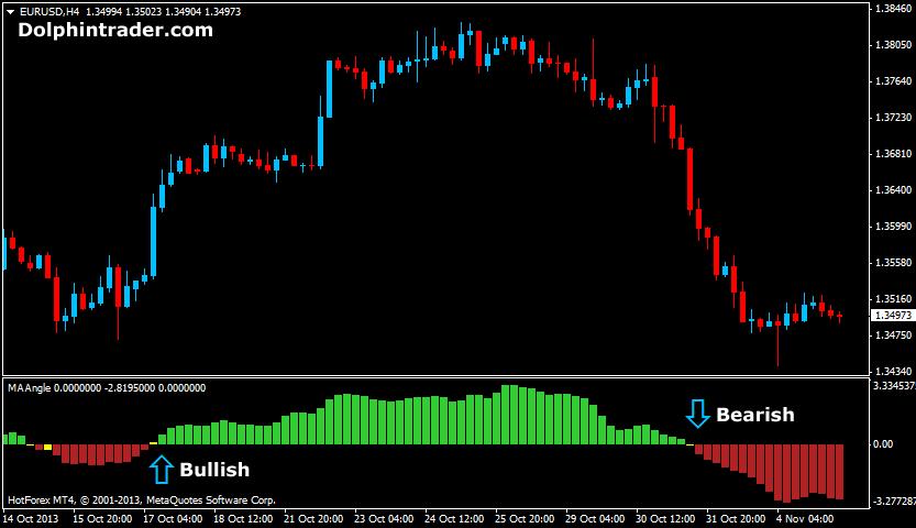 Forex flat trend indicators