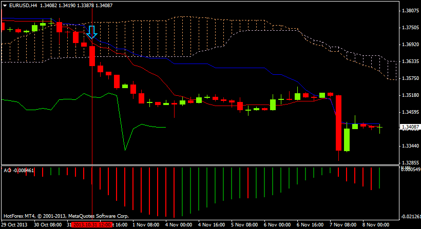 forex-strategy-with-awesome-oscillator-