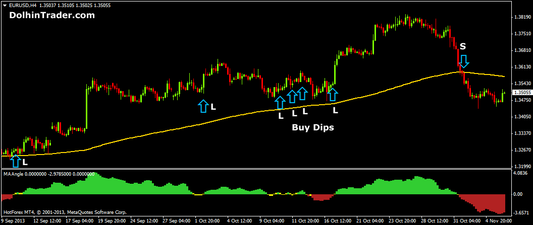 forex-trend-following-strategy-ma-angle