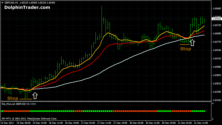 Forex sma trading strategy