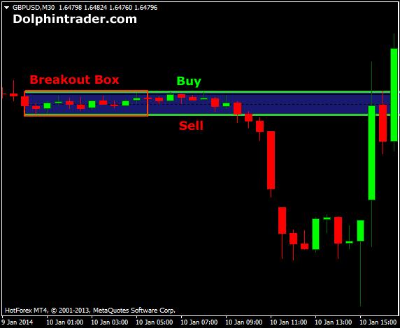 Box indicator forex