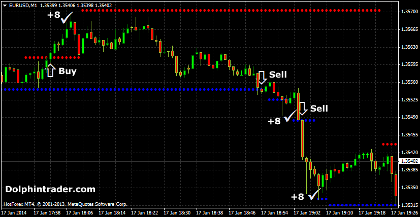 fx-scalping-with-dynamic-support-resistance