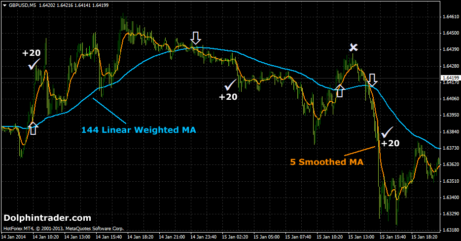 lineair-weighted-forex-scalping-strategy