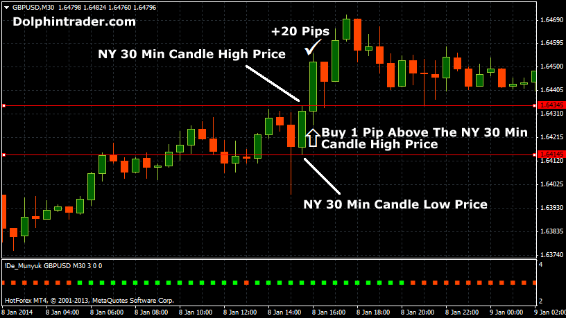 new-york-open-forex-strategy