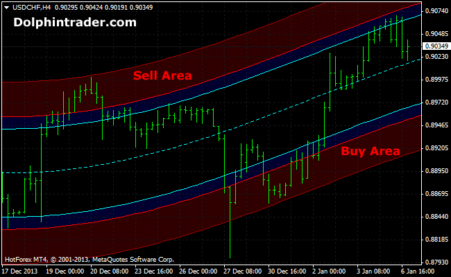regression-metatrader4-indicator