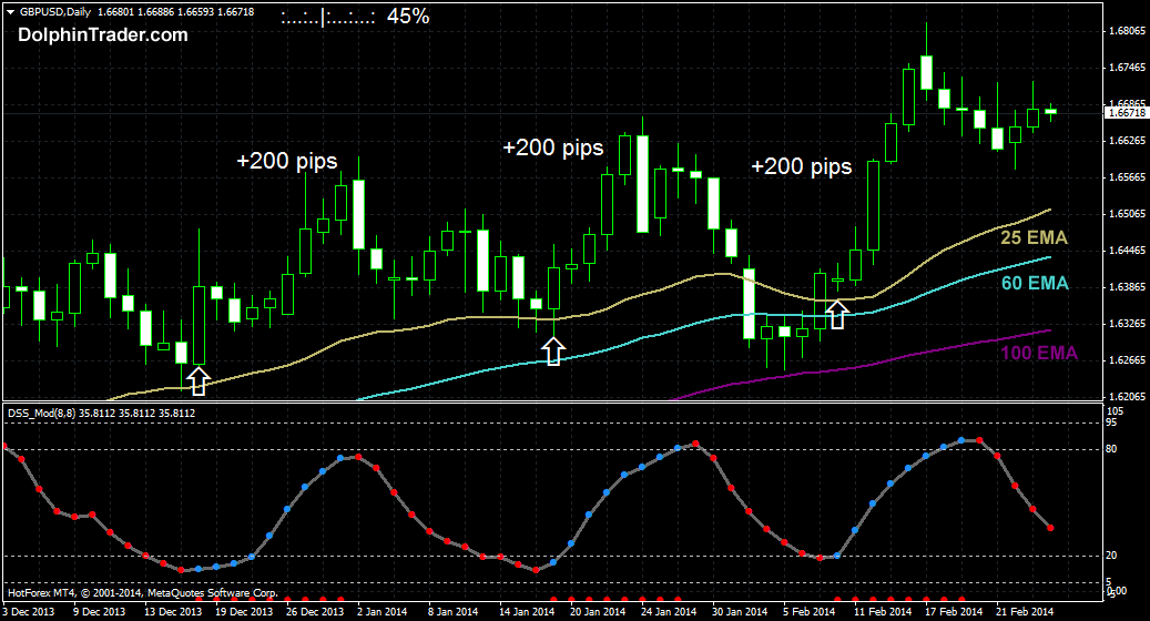 3ema-daily-forex-strategy
