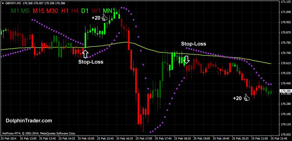 Forex indicator parabolic sar forex currency trading software forex trading software c