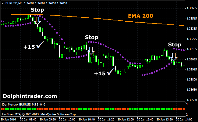 Simple Scalping Trading Strategy: The Best Scalping System