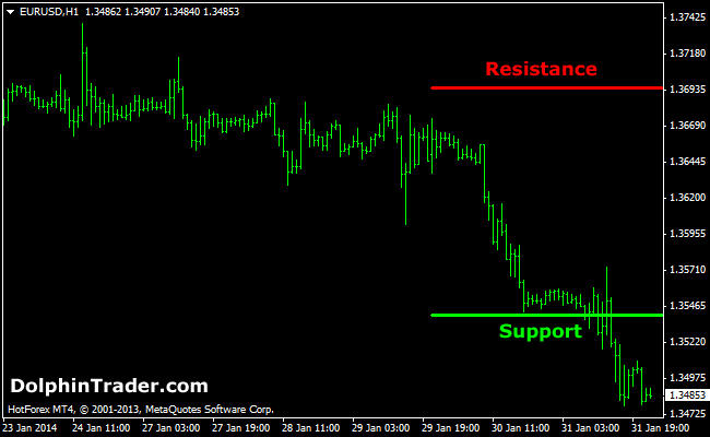 support-resistance-mt4-indicator