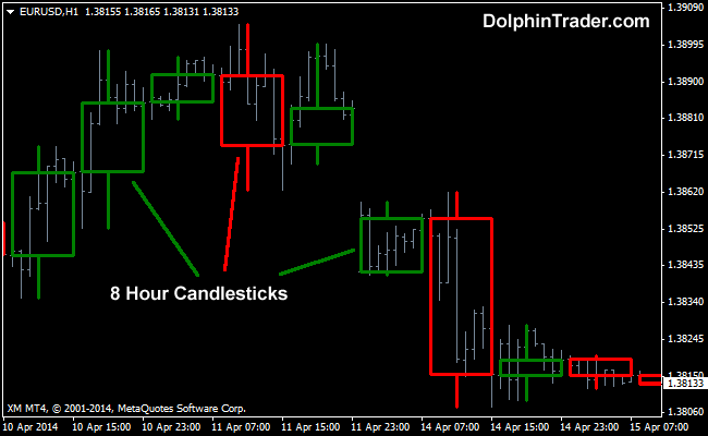 Forex higher time frames candle
