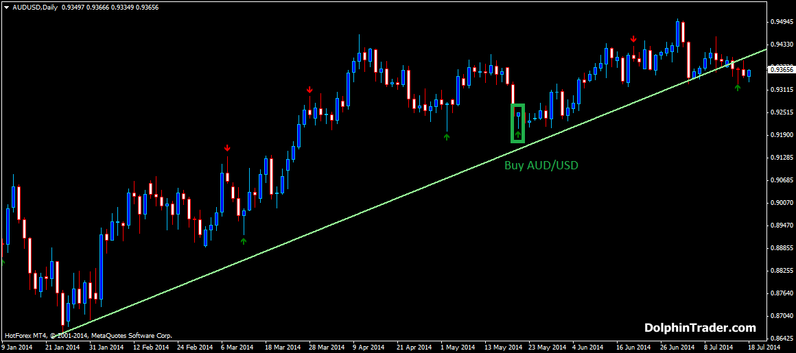price-action-forex-strategy-with-pinbar