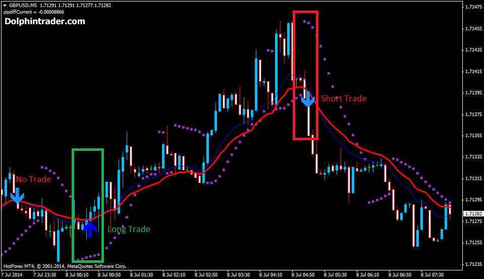 Psar forex trading