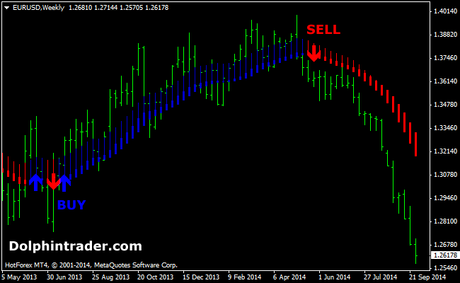 When to sell and buy forex
