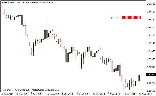 ema200-forex-trend-indicator