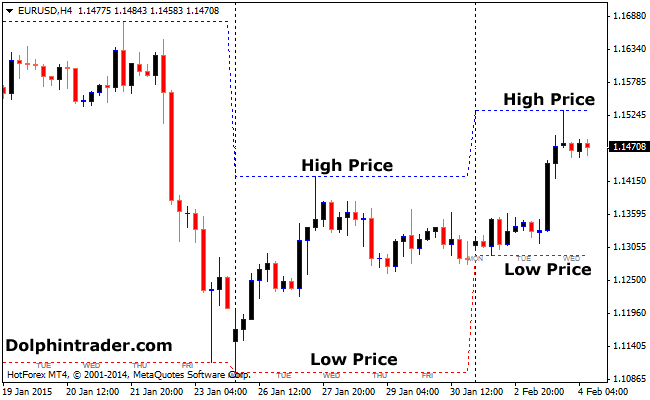 Forex daily median price indicator