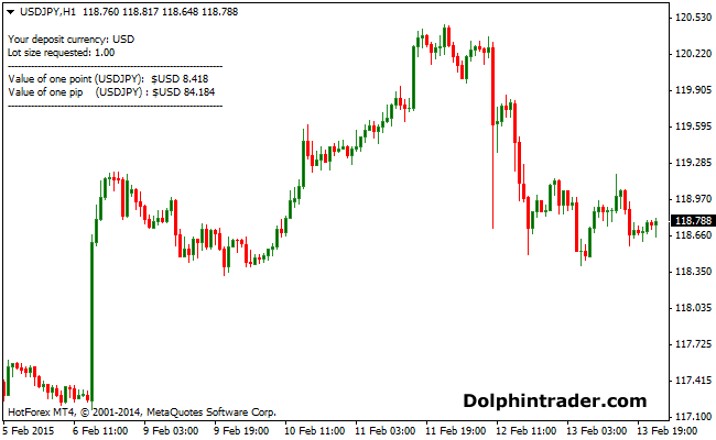 pip-value-forex-indicator
