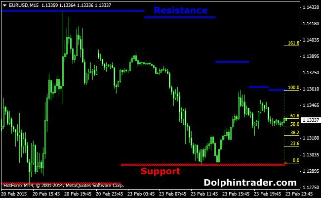 support-resistance-fibonacci-metatrader4-indicator