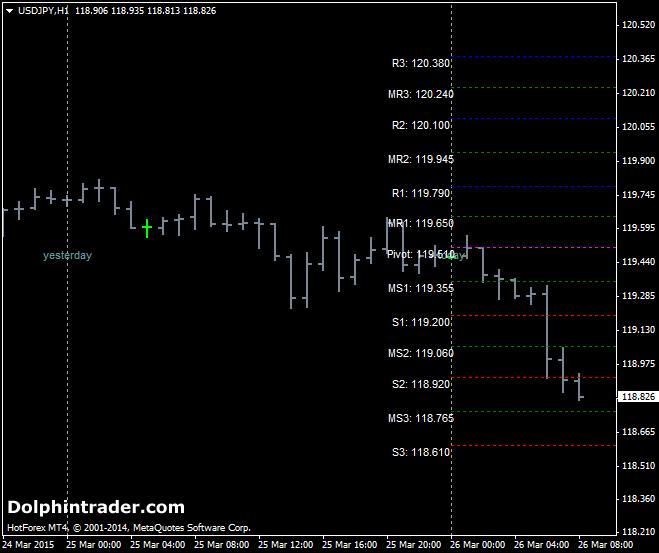 forex-pivot-point-indicator1