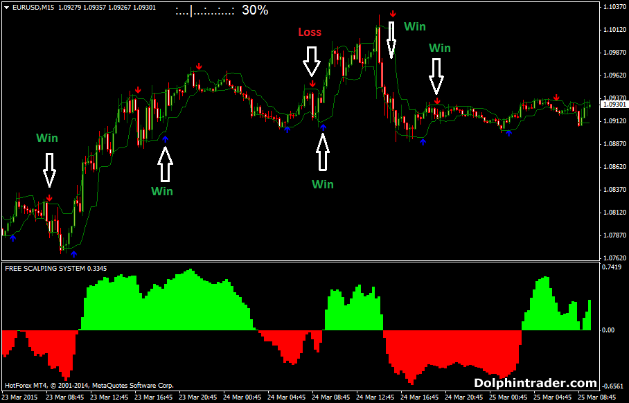 Forex scalping signals free