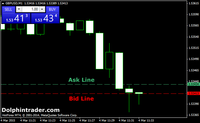 spread-bid-ask-metatrader4-indicator