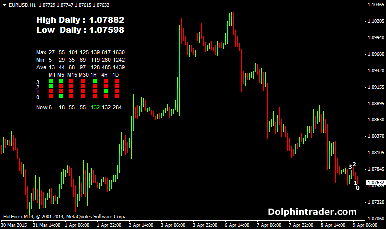 Forex movement today