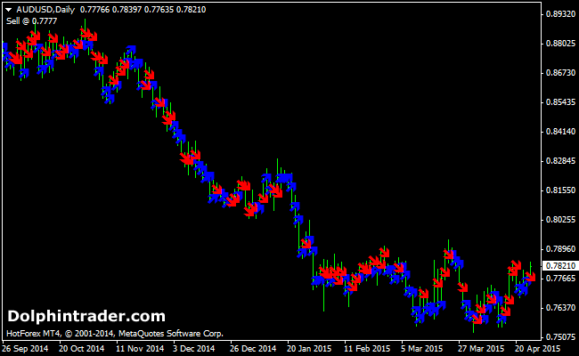 daily-trend-forex-prediction-indicator