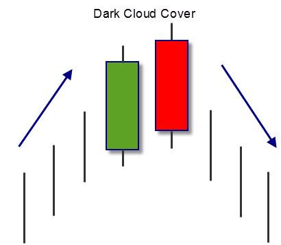 dark-cloud-cover-pattern