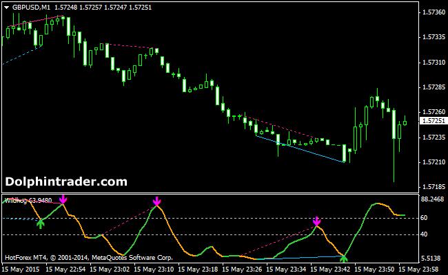Forex divergence ea