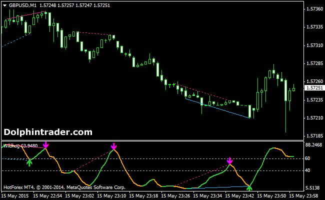 forex-divergence-indicator