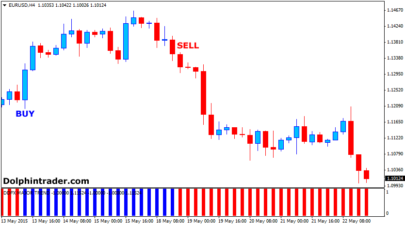 forex-major-trend-indicator