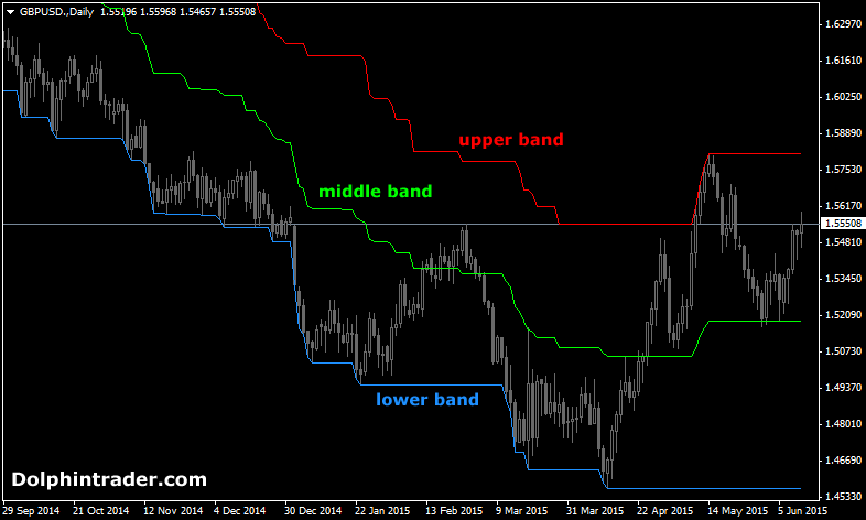 forex-ibands-indicator