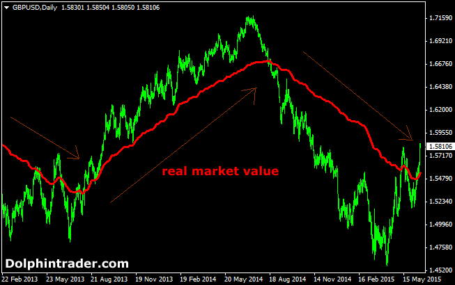 Real Market Value Forex Indicator
