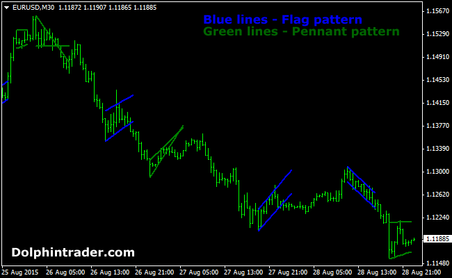 flags-and-pennants-forex-indicator