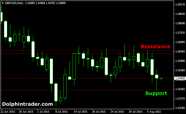 Free weekly forex charts