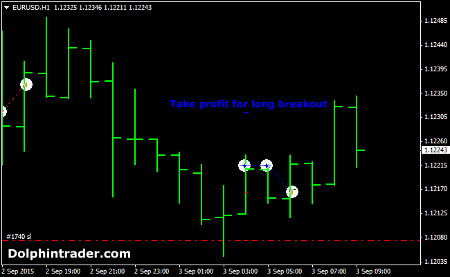 Top 10 forex strategies generating 100 pips a day