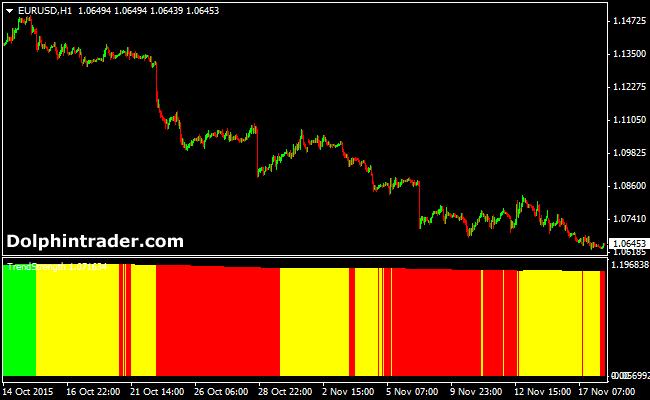5SMA-forex-indicator