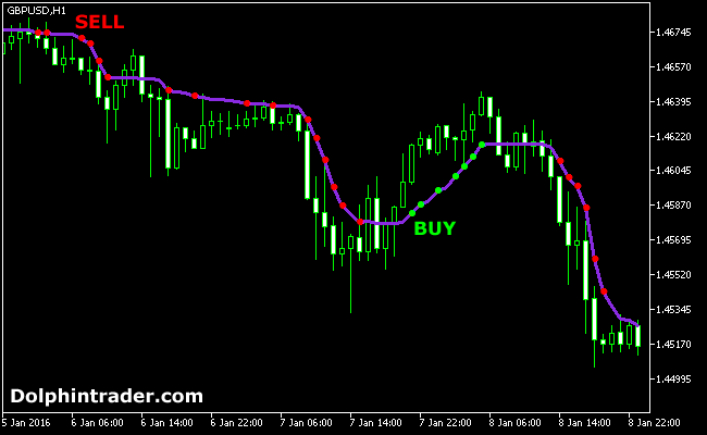 adaptive-mt-5-moving-average-indicator